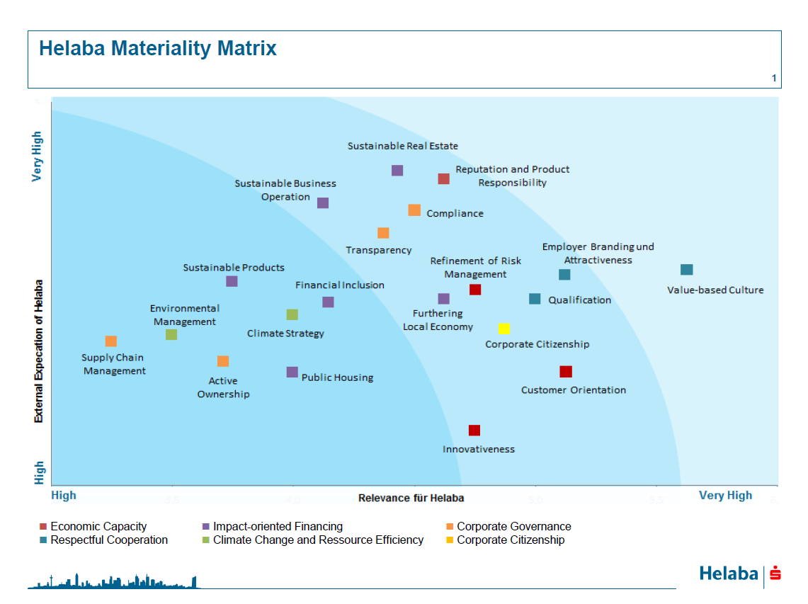 Helaba Materiality Matrix